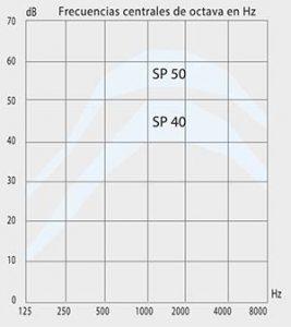 Curva de atenuación sp50 267x300 - ficha-sp40-50