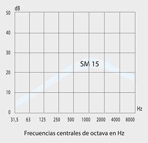 grafica atenuador acústico sm15