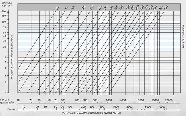 Grafica selección diametro nominal silenciador Sm 25