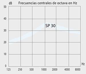 curva atenuación Sp30