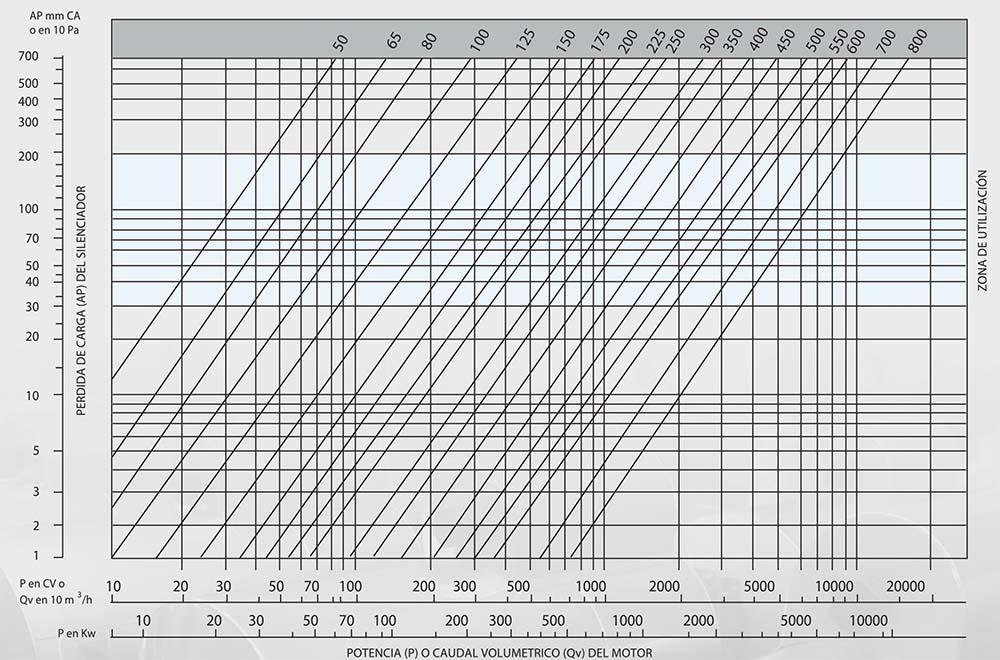determinación diametro smd40 - Ficha silenciador acústico Smd40