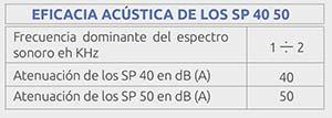 eficacia ac´stica sp 40 50 - ficha-sp40-50