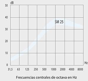 grafica de atenuación silenciador acústico sm25 silen & sistem