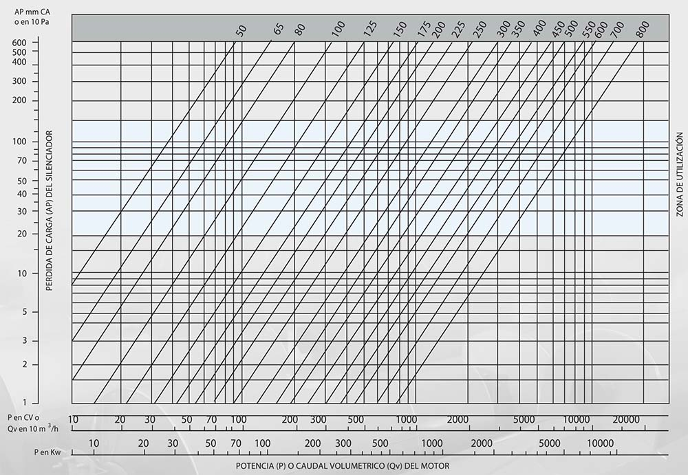 grafica diametro nominal Smv30