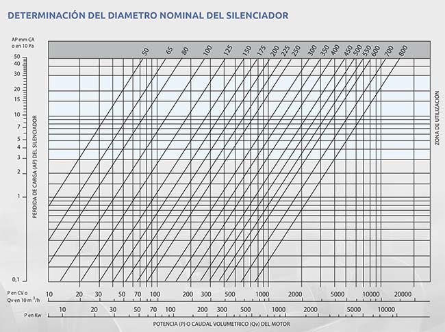 grafico selección dn de silenciador acústico Sm 15
