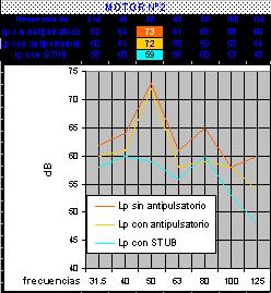 grafica stub y antipulsatorios - Ingeniera acústica, silenciadores reactivos, antipulsatorios y resonadores