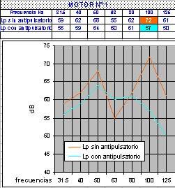 grafico atenuación silenciador - Ingeniera acústica, silenciadores reactivos, antipulsatorios y resonadores