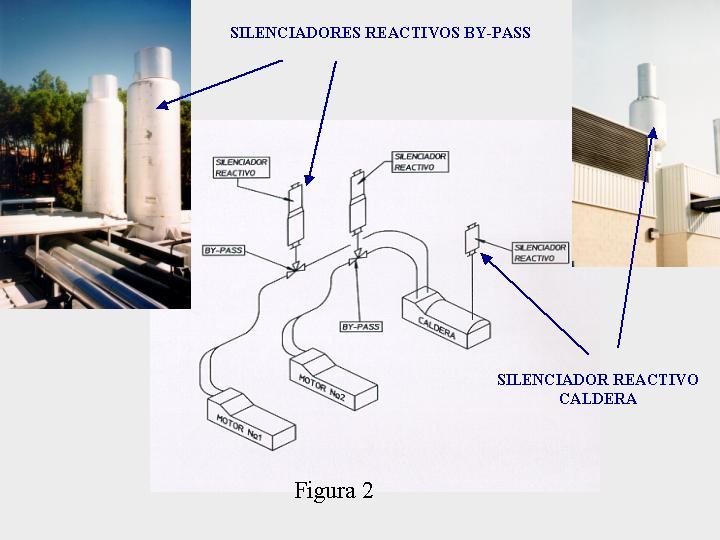 silenciador resonador silen y sistem - Ingeniera acústica, silenciadores reactivos, antipulsatorios y resonadores