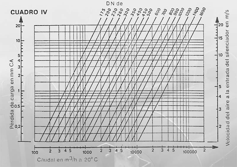 snvc 4 - Ficha-silenciador-ventilacion-snvc