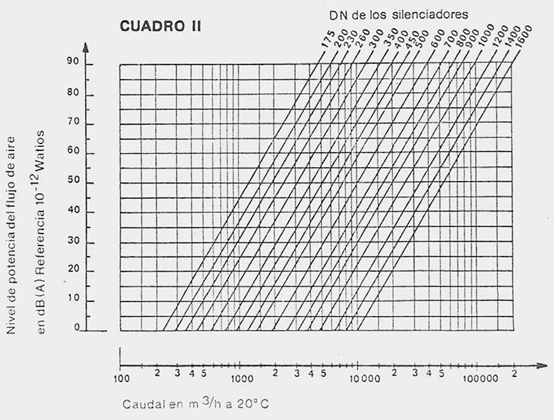 snvc dn - Ficha-silenciador-ventilacion-snvc