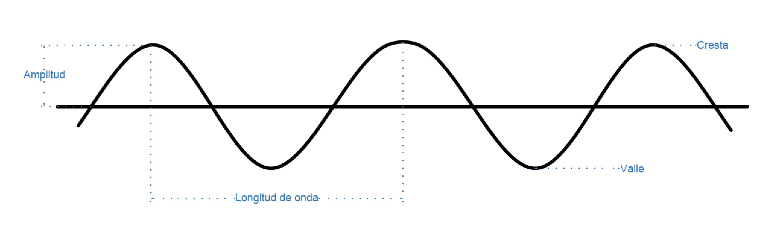 longitud transversal - Ondas transversales