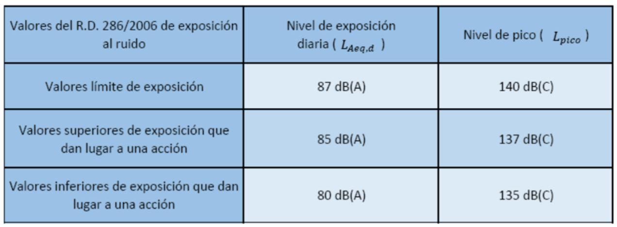 Captura1 - Guía sobre el Real Decreto 286/2006