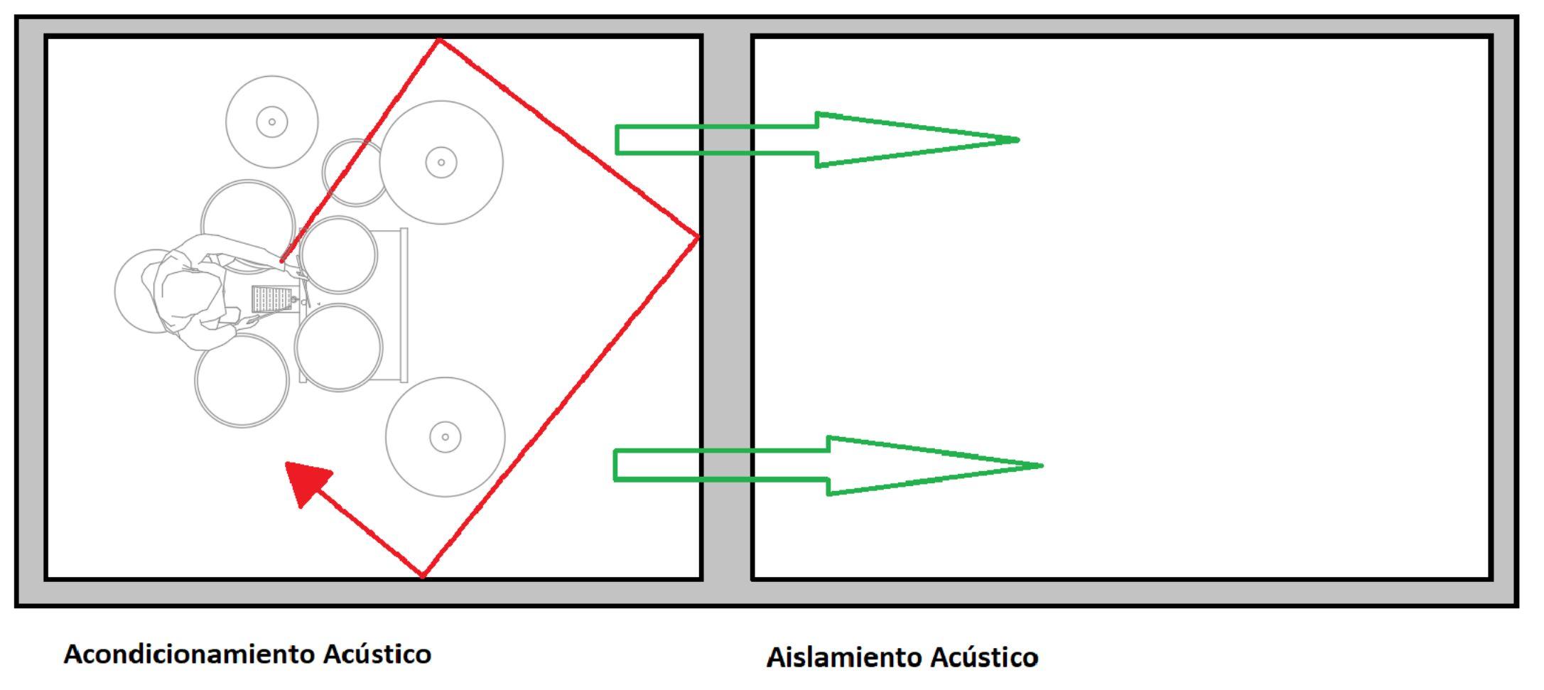 Aislamiento BLOG - SILEN Y SISTEM Ingeniería acústica - Aislamientos acústicos - Silenciadores  Acústicos- Acústica Industrial - Puertas acústicas
