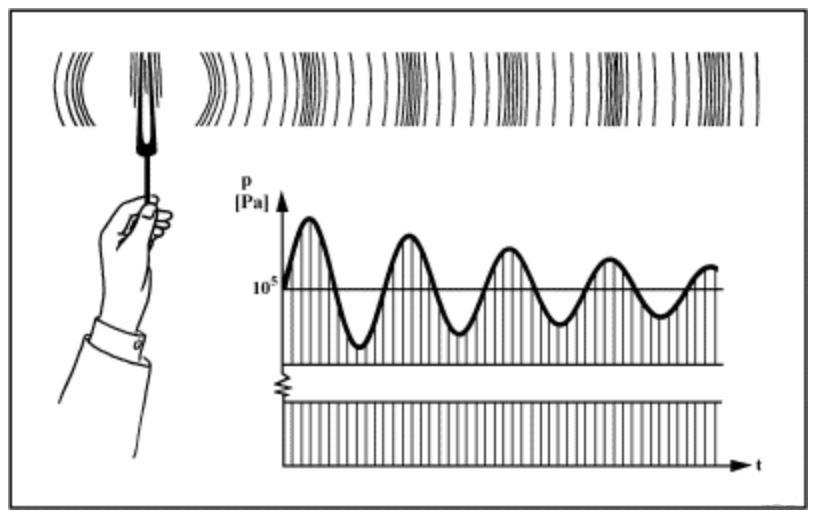 frecuencia - Frecuencia y Ondas