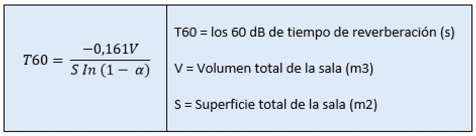 T60 - Reverberación ¿Qué es?