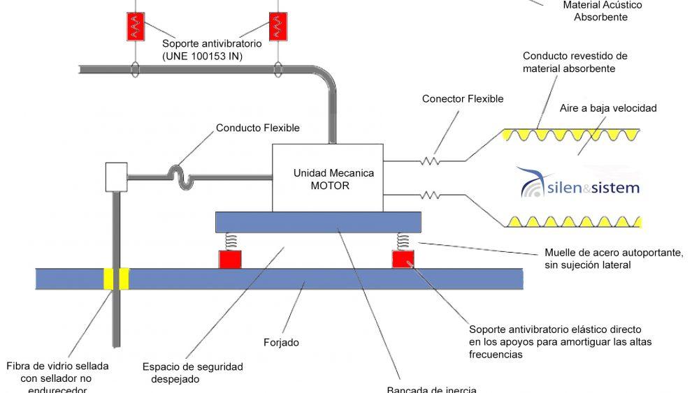 Sistema antivibratorio motor bancada de inercia 1 1000x563 - Ruido y vibraciones en máquinas