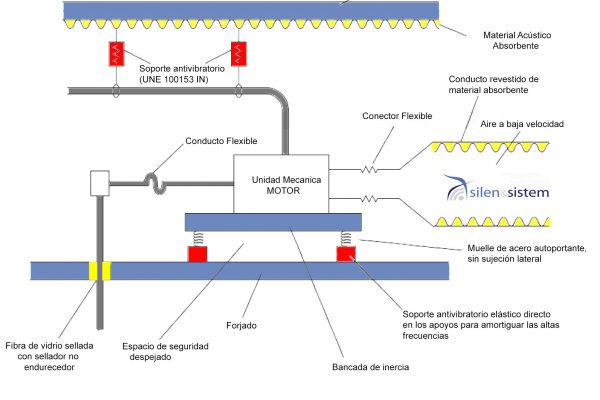 Sistema antivibratorio motor bancada de inercia 1 600x400 - Inicio
