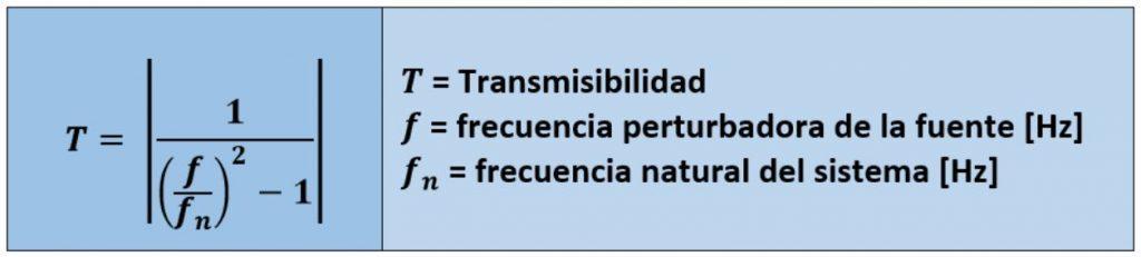 Transmisibilidad 1024x231 - Ruido y vibraciones en máquinas