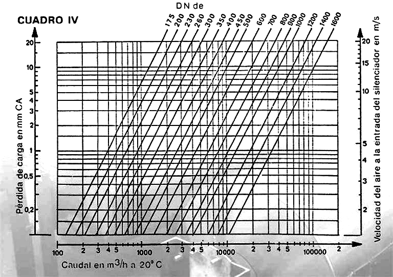 snvc 4 768x541 1 - Ficha-silenciador-ventilacion-snvc