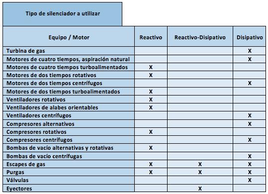 Silenciadores Acústicos. Motores Turbinas ventiladores - Silenciadores Acústicos