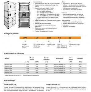 Medidas de purificador de aire. Mejor purificador de aire contra el covid19