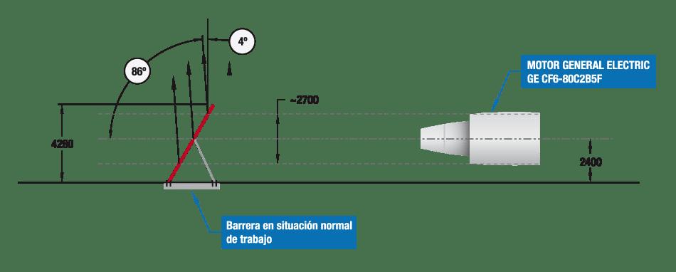 Representación del funcionamiento de una barrera deflectora de chorro en un motor de avión. Jet blast and jet blast deflector