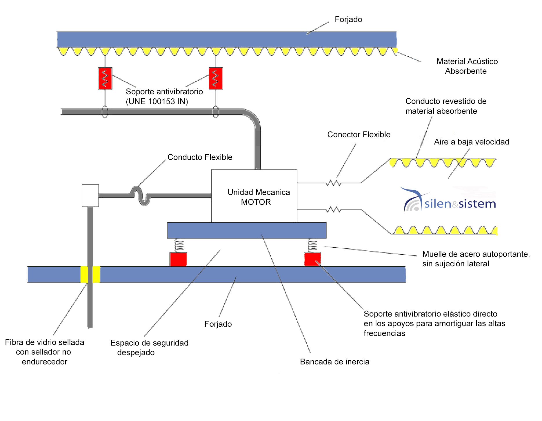 Croquis de un sistema antivibratorio en un motor con una bancada de inercia. Sistemas activibratorios en máquinas