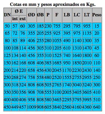 Dimensiones para elegir el silenciador acústico correcto segun las cotas en mm y pesos aproximados de los silenciadores acústicos srd