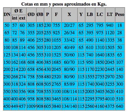 Tabla medidas y pesos silenciadores Srd silensistem compresores y bombas