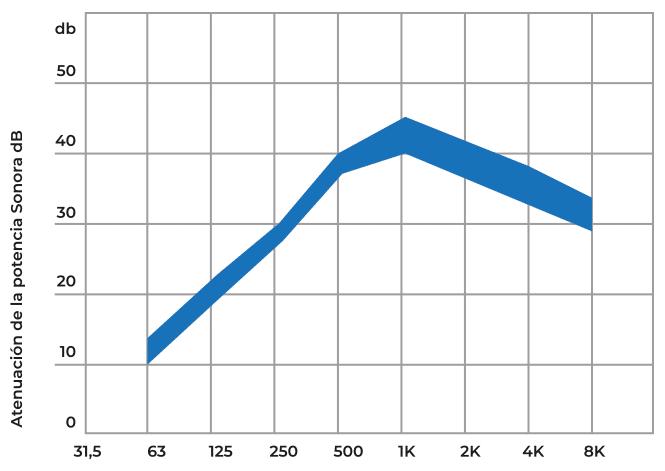Gráfica de atenuación comparativa por la inserción de un silenciador de ventilación cilíndrico. En la imagen se muestra una comparativa sin el silenciador acústico y con el colocado en el conducto. Silenciador SRA Compresores y bombas