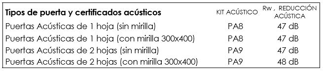 Elección de kit acústico para puerta acústica determinando su reducción acústica
