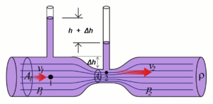 Perdidas de presión, Representación del efecto Venturi
