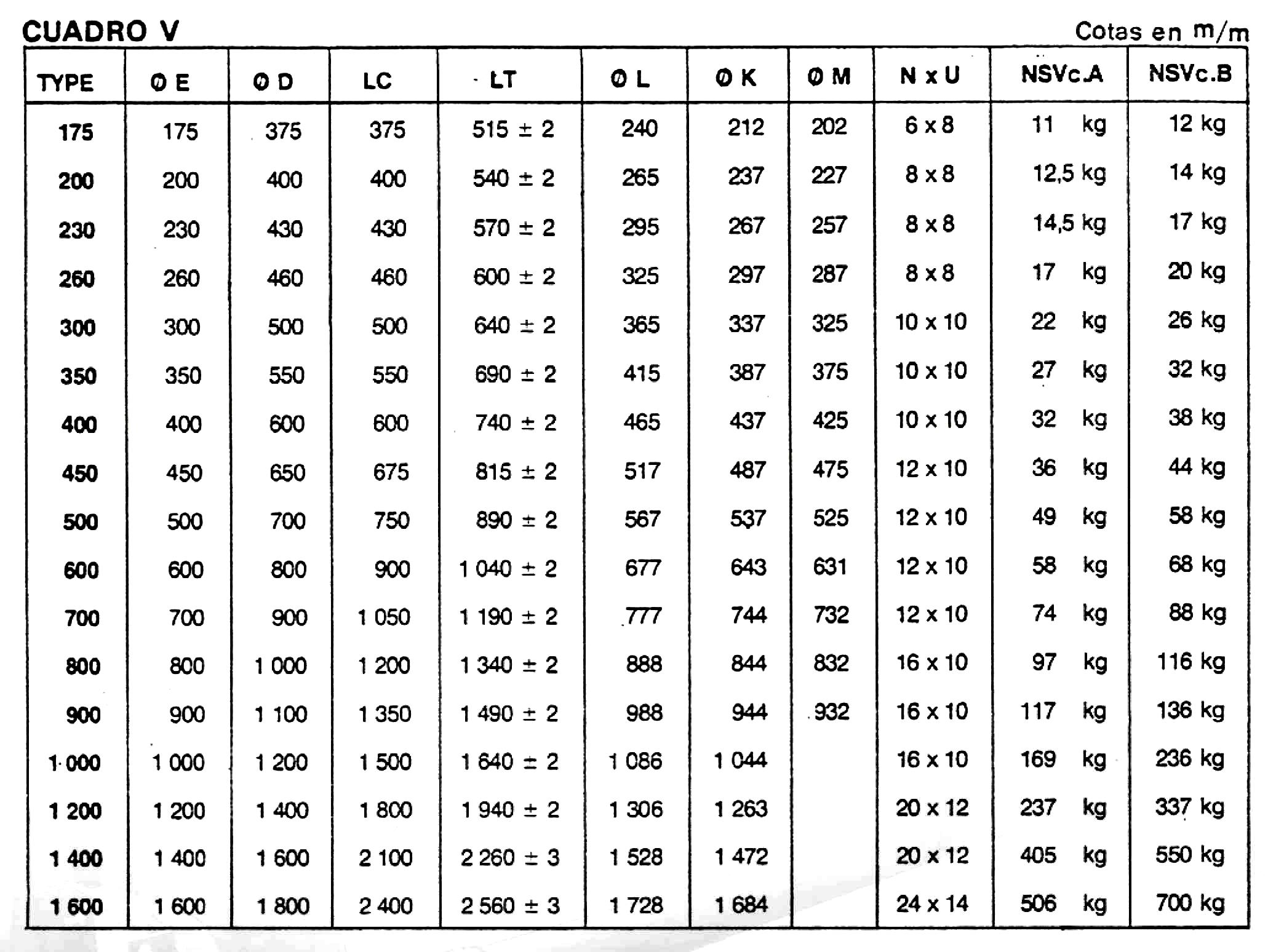 Cuadro para elegir que tipo de silenciador utilizar según su diámetro nominal.