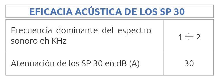 Eficacia acústica de los silenciadores sp30. Eficacia acustica de silenciadores sp30
