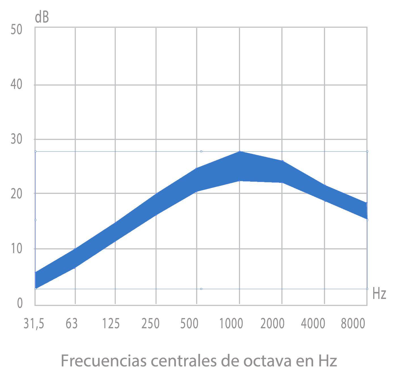 grafica de la curva de atenuación sonora media de los silenciadores acústicos sm15