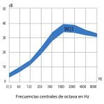 Gráfica de la curva de atenuación sonora media de los silenciadores acusticos sm25