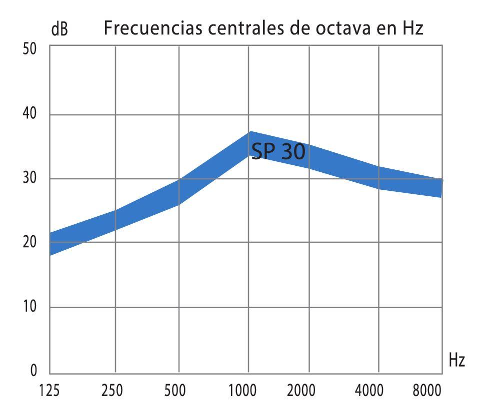 grafica de la curva de atenuacion sonora media de los silenciadores acusticos