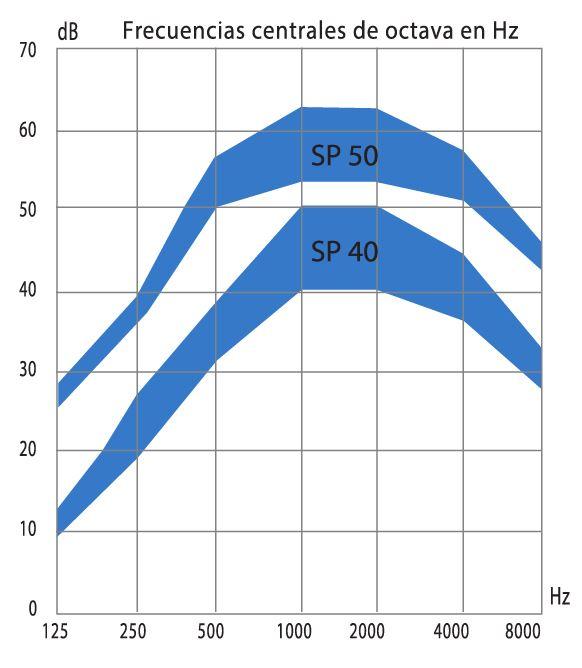 grafica de la curva de atenuacion acustica sonora media de los silenciadores acusticos sp40 y sp50. Silenciador acústico SP40-50