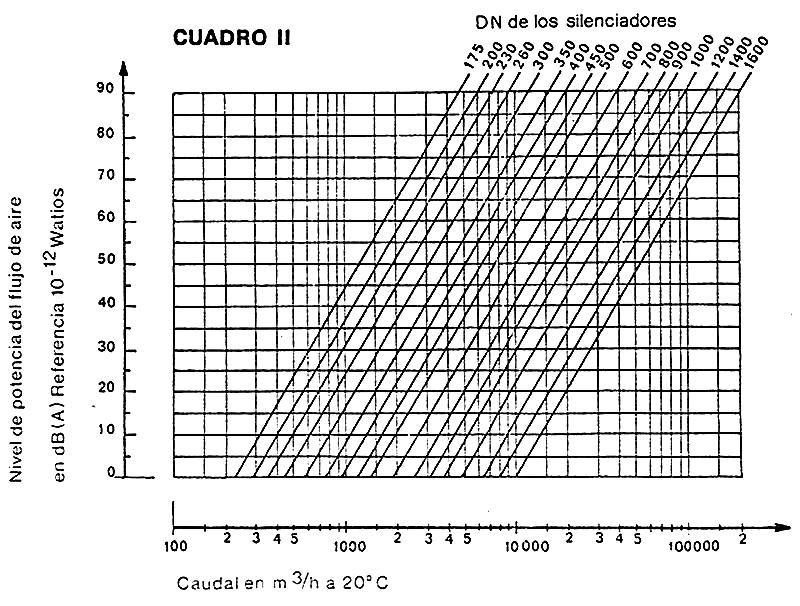 Gráfica para calcular el nivel de potencia del flujo de aire en dBA y el diámetro nominal de los silenciadores circulares