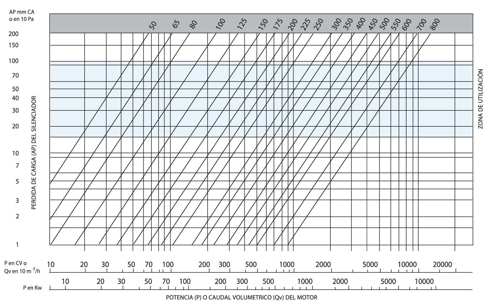 Tabla de aislamiento de silenciador acústico sm25. Relacionando potencia o caudal volumetrico del motor y la perdida de carga del silenciador acustico marcando su zona de utilización de este modelo