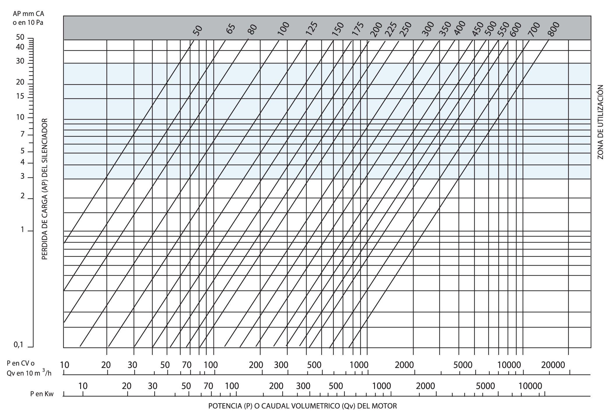 Tabla de aislamiento acustico relacionando potencia o caudal volumetrico del motor y la perdida de carga del silenciador marcando su zona de utilizacion de este modelo