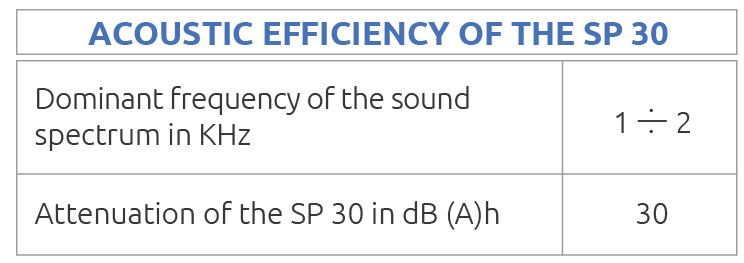 acoustic efficiency of the sp30 - Acoustic Silencer SP30