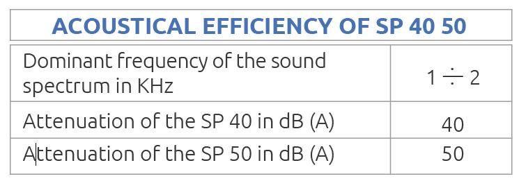 Eficacia acustica de los silenciadores sp40-50. Silenciador acústico SP40-50. Silenciador acústico SP40-50