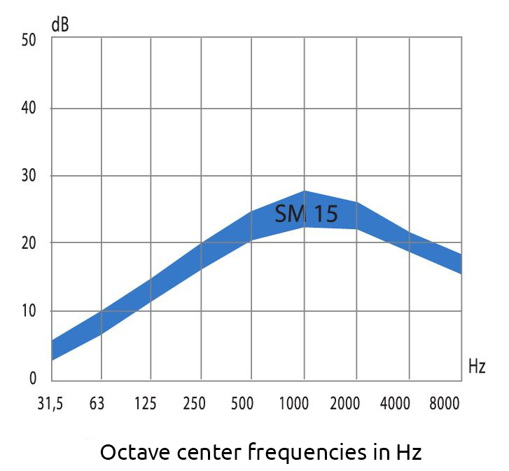 graph of the mean sound attenuation curve of sm15 acoustic silencers
