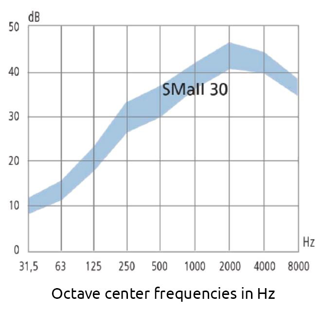 Graph of the mean sound attenuation curve for sm30 acoustic silencers