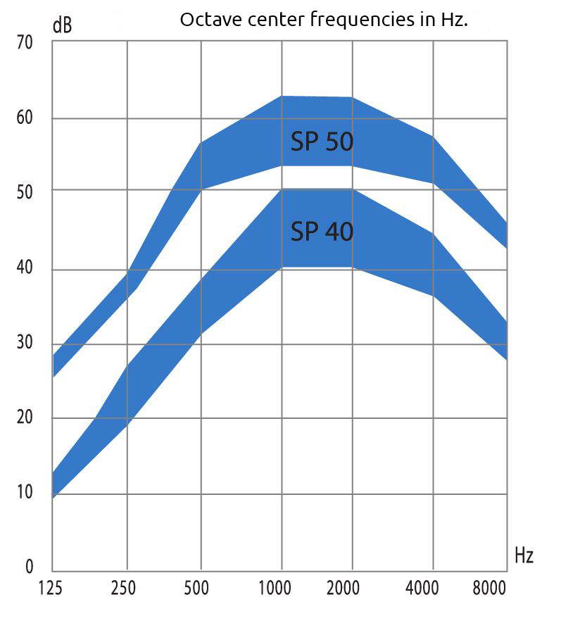 graph of the mean acoustic attenuation curve of the sp40 and sp50 acoustic silencers. Acoustic Silencer SP40-50