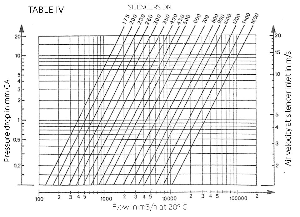 pressure drop graphic - CYLINDRICAL ACOUSTIC SILENCERS (SNVC)