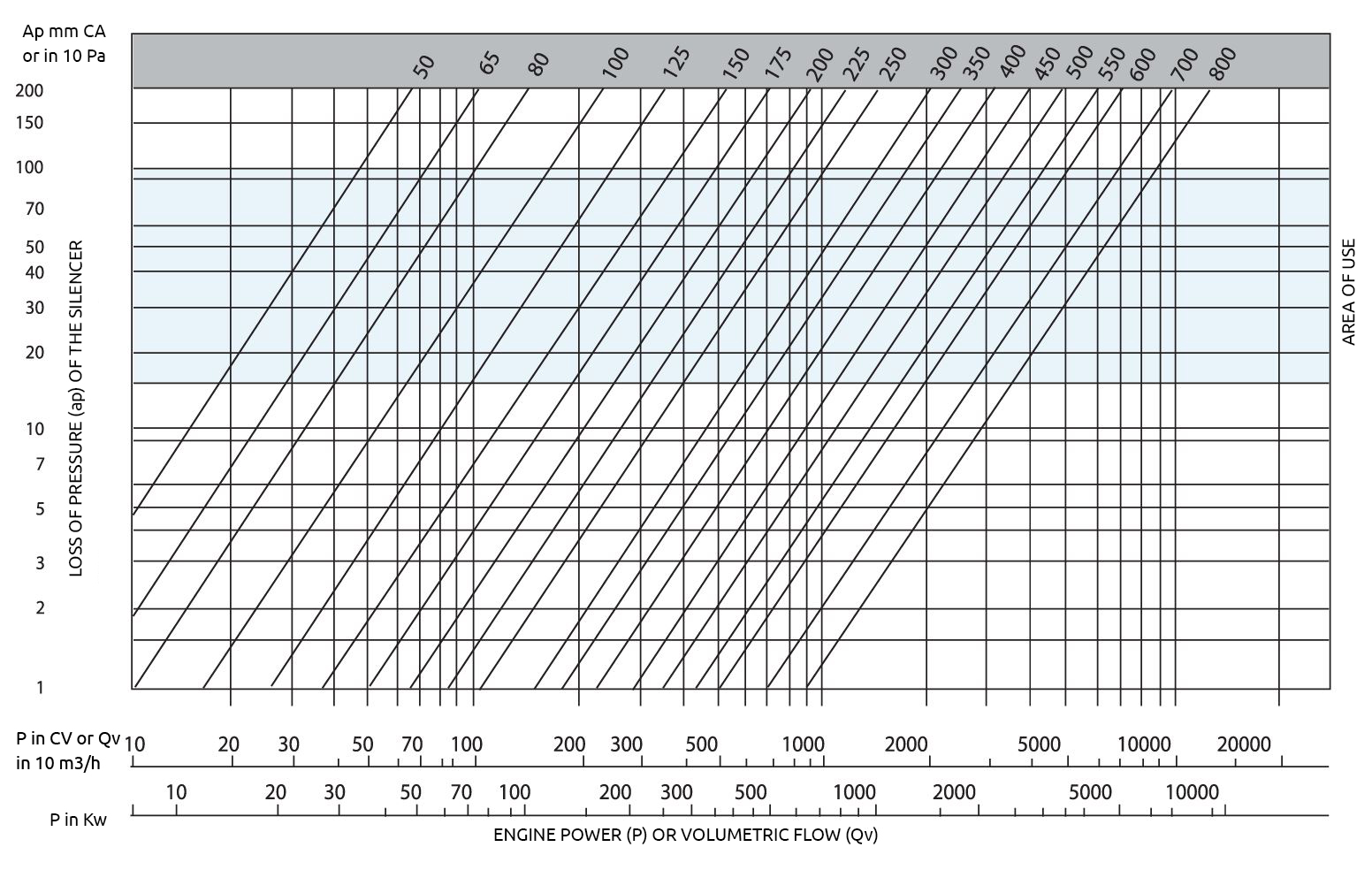 Sm25 acoustic silencer insulation table. Relating power or volumetric flow of the engine and the loss of load of the acoustic silencer, marking the area of use of this model