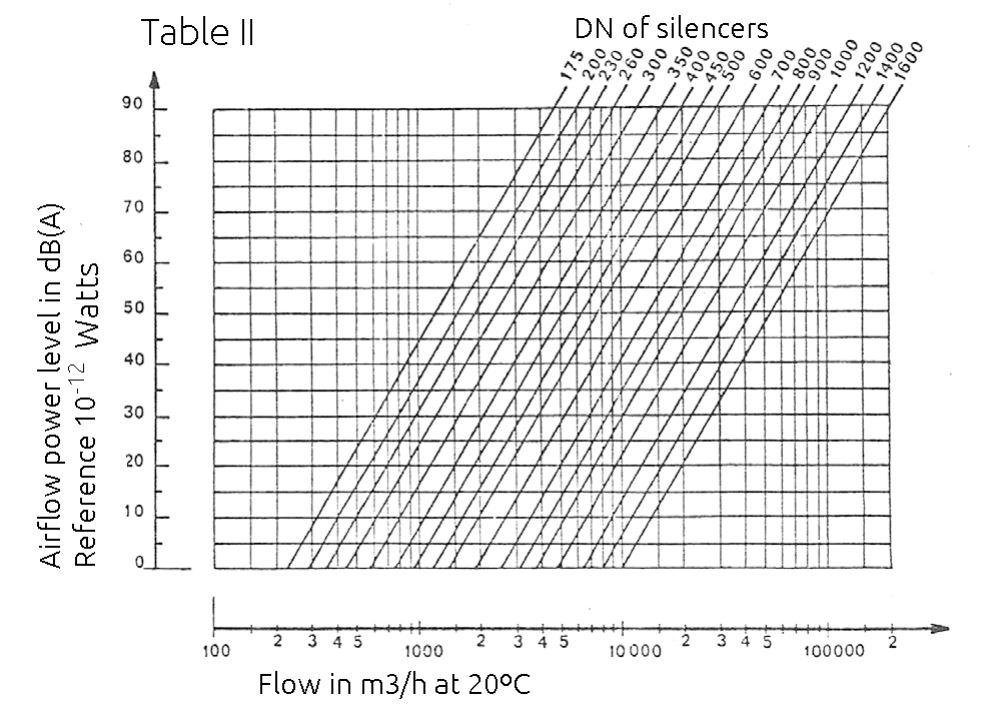 table2 snvc - CYLINDRICAL ACOUSTIC SILENCERS (SNVC)