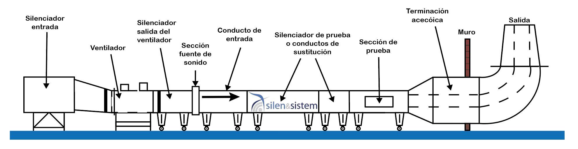 Banco de ensayos para la prueba de atenuacion de silenciadores acústicos